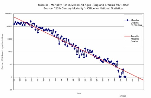 Measles mortality graph 1901 to 1999